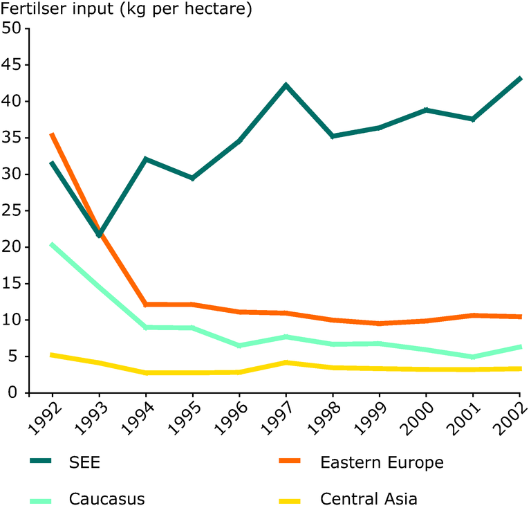 https://www.eea.europa.eu/data-and-maps/figures/trends-in-fertiliser-input-per-hectare-1992-2002/figure-5-4-eea-unep.eps/image_large