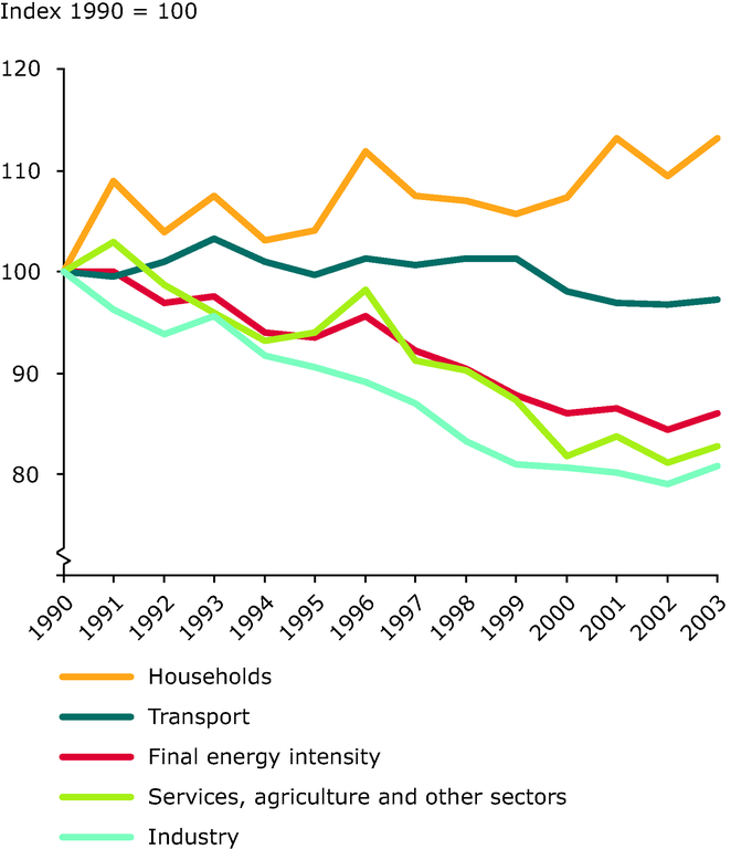 https://www.eea.europa.eu/data-and-maps/figures/trends-in-final-energy-intensity-eu-25/figure_17_1sp.eps/image_large