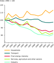 Trends in final energy intensity, EU-25
