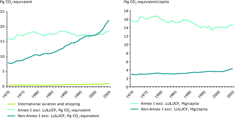 https://www.eea.europa.eu/data-and-maps/figures/trends-in-global-greenhouse-gas/ccm104_fig2-4.eps/image_large