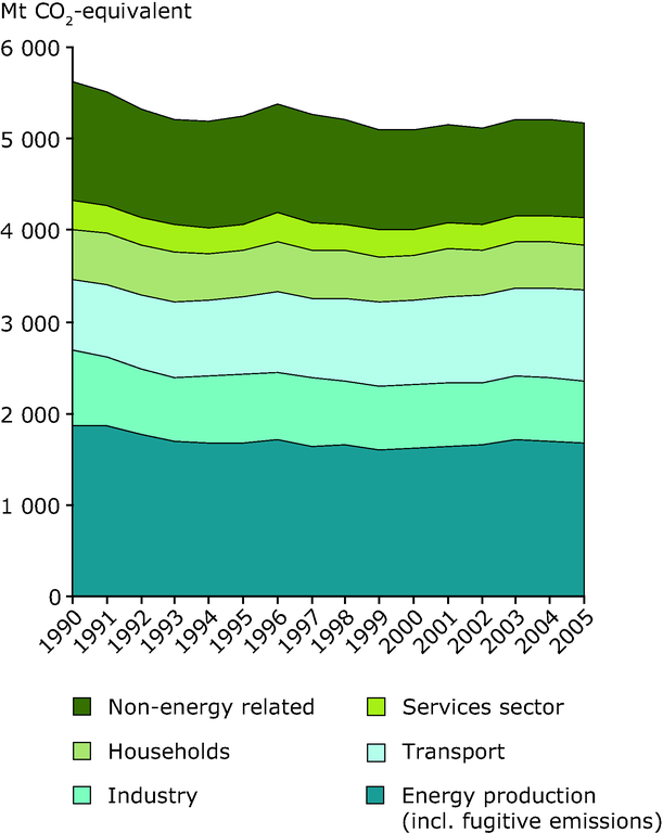 http://www.eea.europa.eu/data-and-maps/figures/trends-in-greenhouse-gas-emissions-by-sector-between-1990-2005-eu-27/figure-1-2-energy-and-environment.eps/image_large