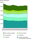 Trends in greenhouse gas emissions by sector between 1990-2005, EU-27