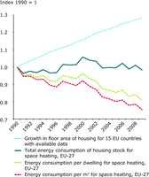 Trends in heating energy consumption and energy efficiency of housing, EU-27
