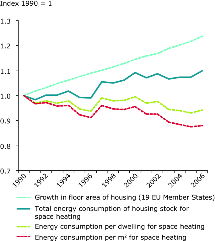 http://www.eea.europa.eu/data-and-maps/figures/trends-in-heating-energy-consumption/con115_fig5-2.eps/image_large