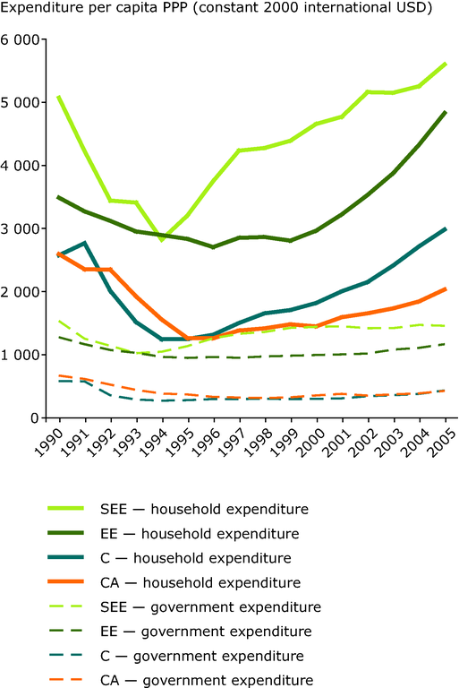 https://www.eea.europa.eu/data-and-maps/figures/trends-in-household-and-government-final-consumption-expenditure-per-capita-in-ppp-1990-2005/figure-2-11-eea-unep.eps/image_large