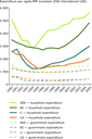 Trends in household and government final consumption expenditure per capita in PPP (1990-2005)