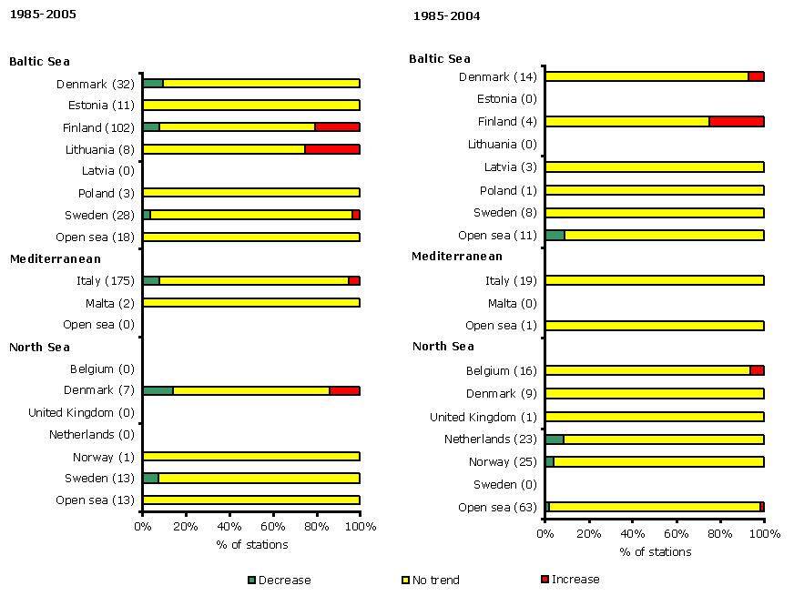 Trends in mean summer chlorophyll a concentrations in  in European regional seas in 1985-2005 (left panel) and 1985-2004 (right panel)