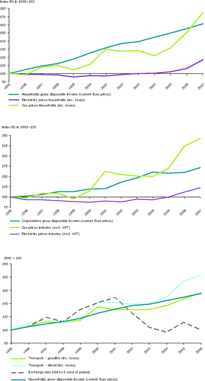 https://www.eea.europa.eu/data-and-maps/figures/trends-in-nominal-end-user-energy-prices-and-disposable-income-eu15-eu-25-for-road-transport-fuels/ener31_fig1.eps/image_large
