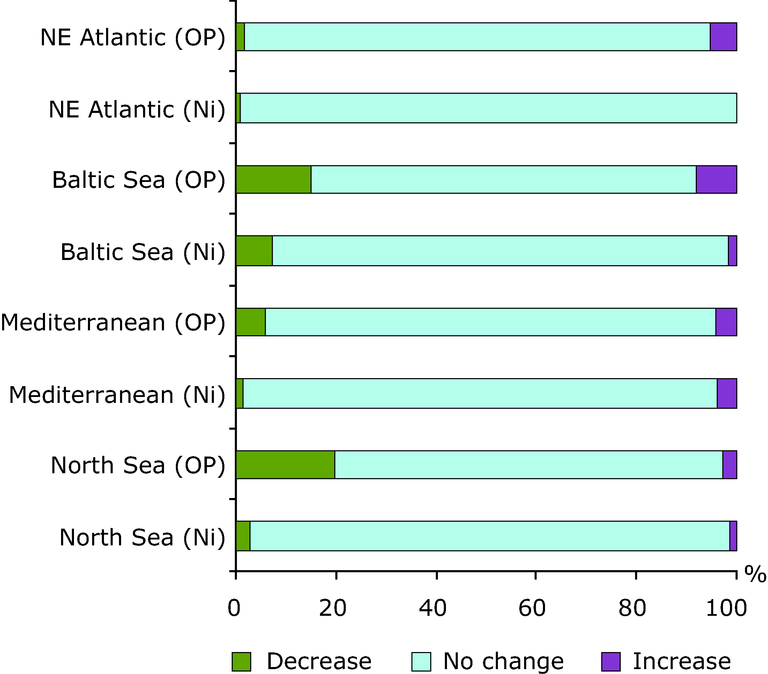 http://www.eea.europa.eu/data-and-maps/figures/trends-in-nutrient-concentrations-in-transitional-coastal-and-marine-waters-1985-2005/figure-4-2_sebi-assessment-report.eps/image_large