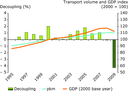 Trends in passenger transport demand and GDP (EEA-32 excluding Liechtenstein)