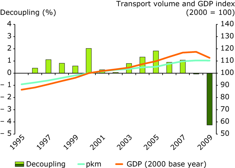 http://www.eea.europa.eu/data-and-maps/figures/trends-in-passenger-transport-demand-2/trends-in-passenger-transport-demand/image_large