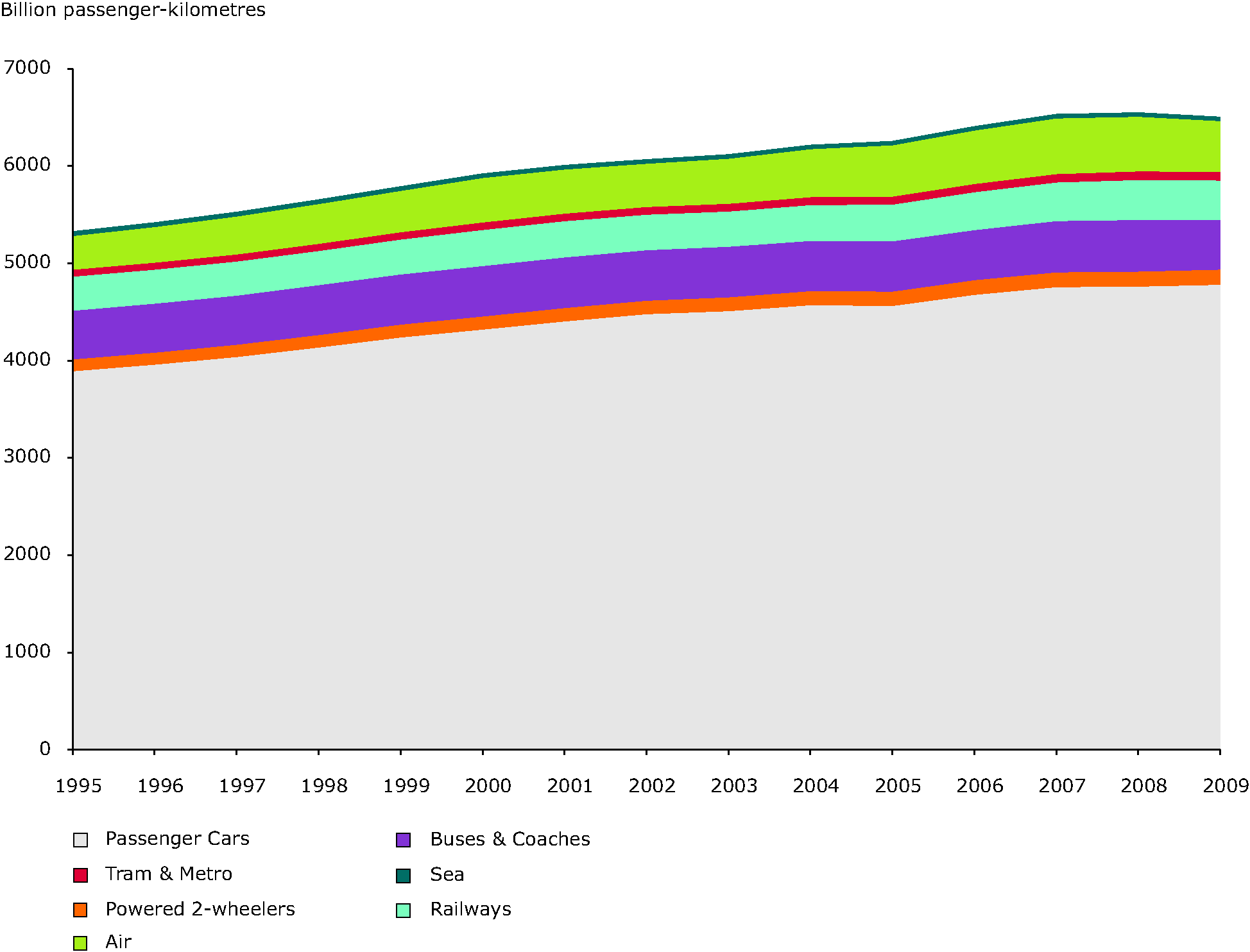 Trends in passenger transport demand by mode