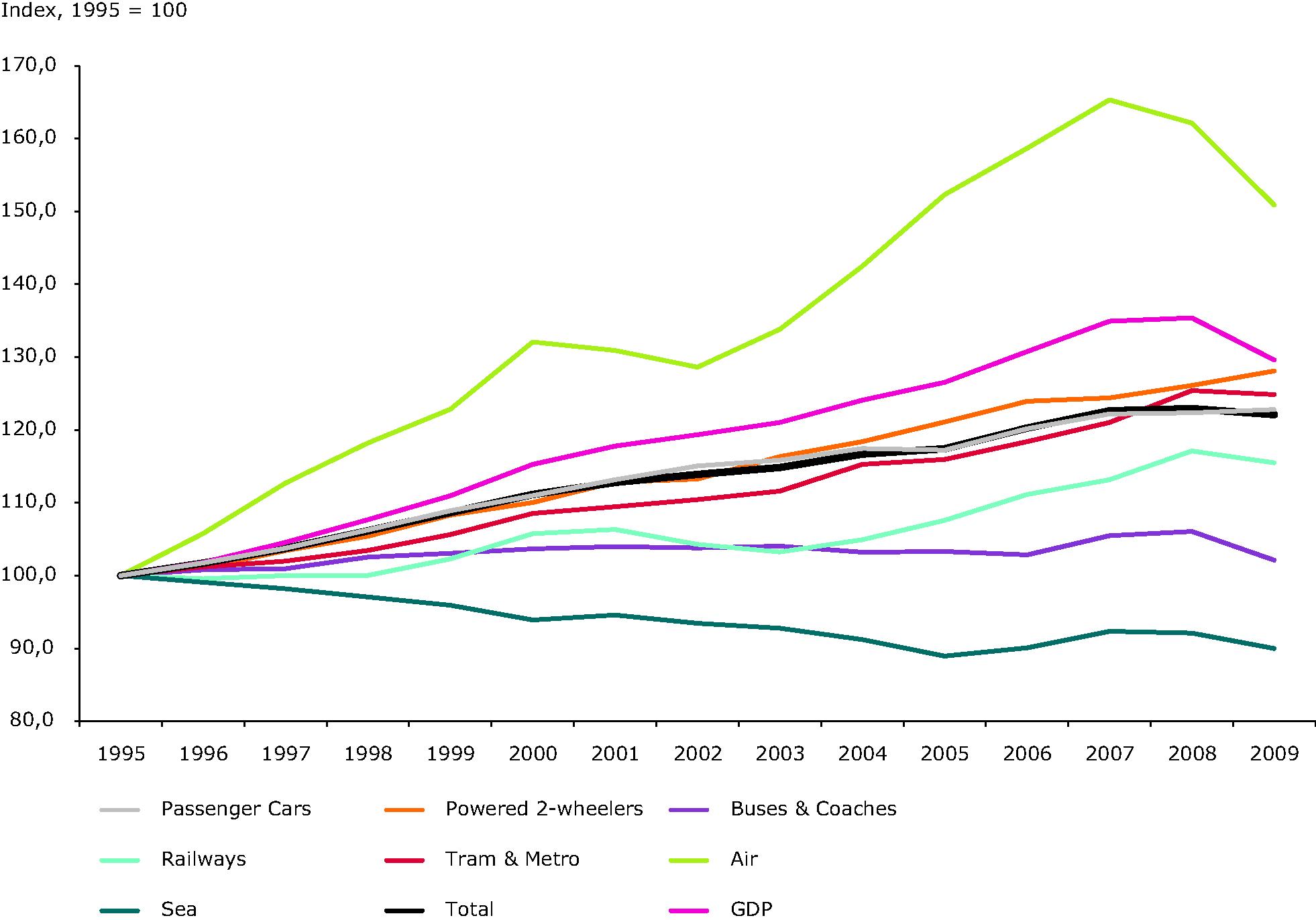 Trends in passenger transport demand by mode alongside developments in GDP
