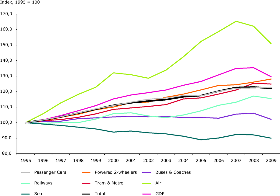 Trends in passenger transport demand by mode alongside developments in GDP