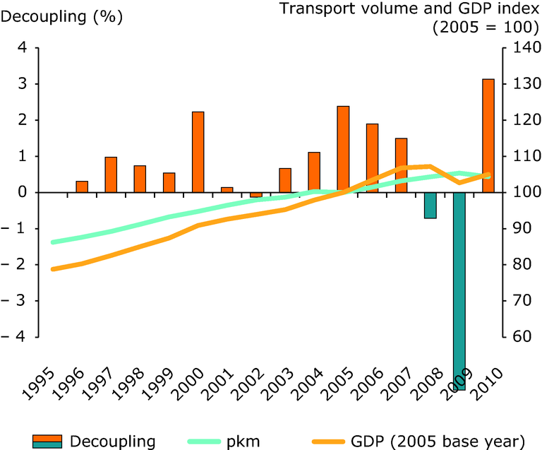 http://www.eea.europa.eu/data-and-maps/figures/trends-in-passenger-transport-demand-5/trends-in-passenger-transport-demand/image_large