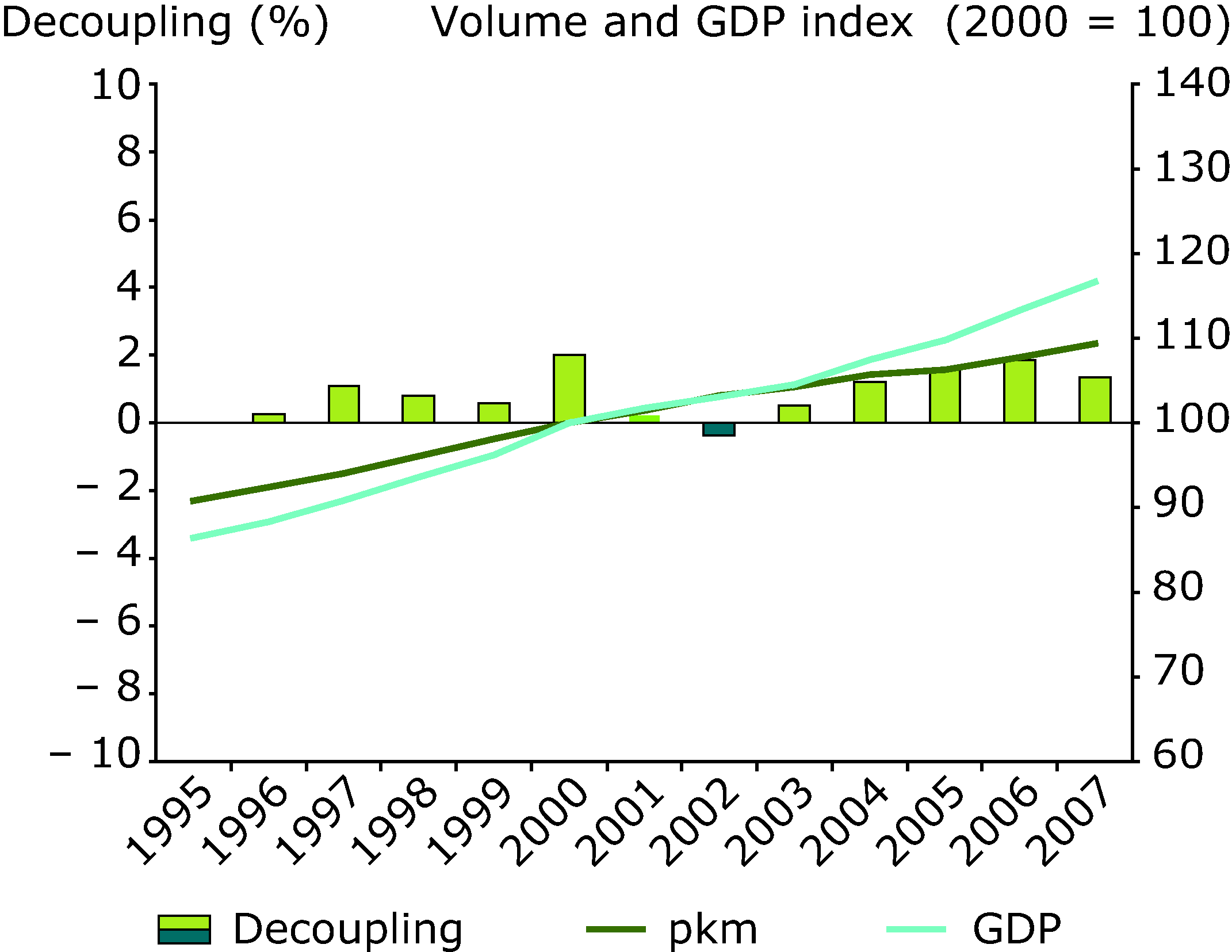 Trends in passenger transport demand and GDP