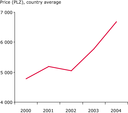 Trends in Polish agricultural prices 2000-2004 (Polish Zloty)