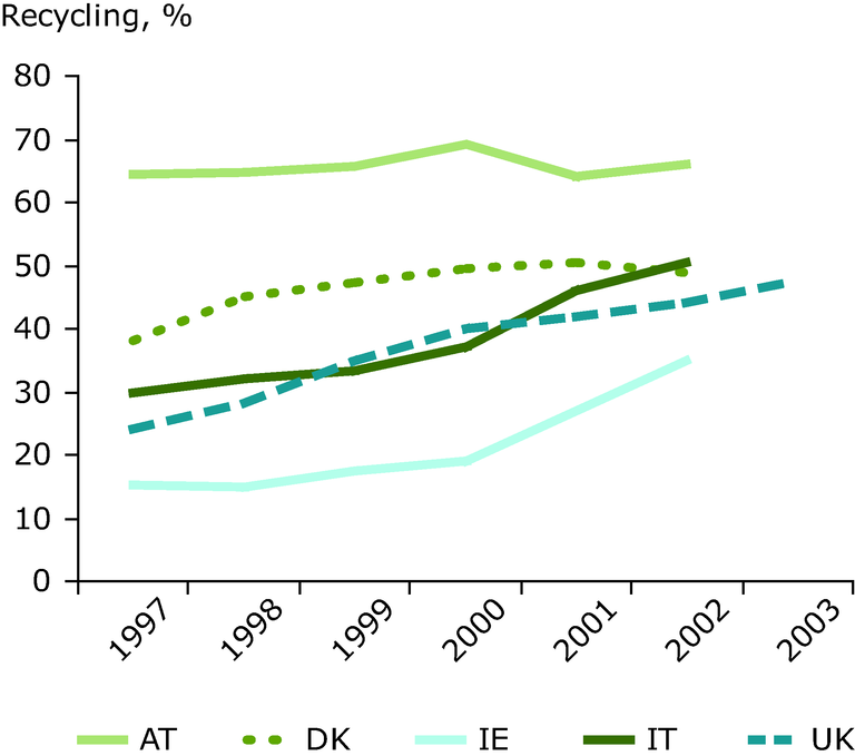 http://www.eea.europa.eu/data-and-maps/figures/trends-in-recycling-rates-1997-2003/fig_7-final.eps/image_large