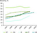 Trends in recycling rates, 1997-2003