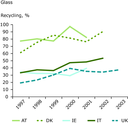 Trends in recycling rates for glass, 1997-2003