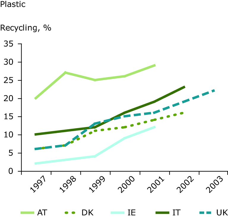 http://www.eea.europa.eu/data-and-maps/figures/trends-in-recycling-rates-for-plastics-1997-2003/fig_8-final-plastic.eps/image_large