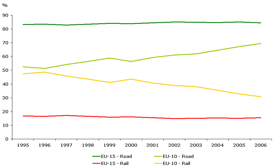 Trends in the annual intensity of freight transport demand