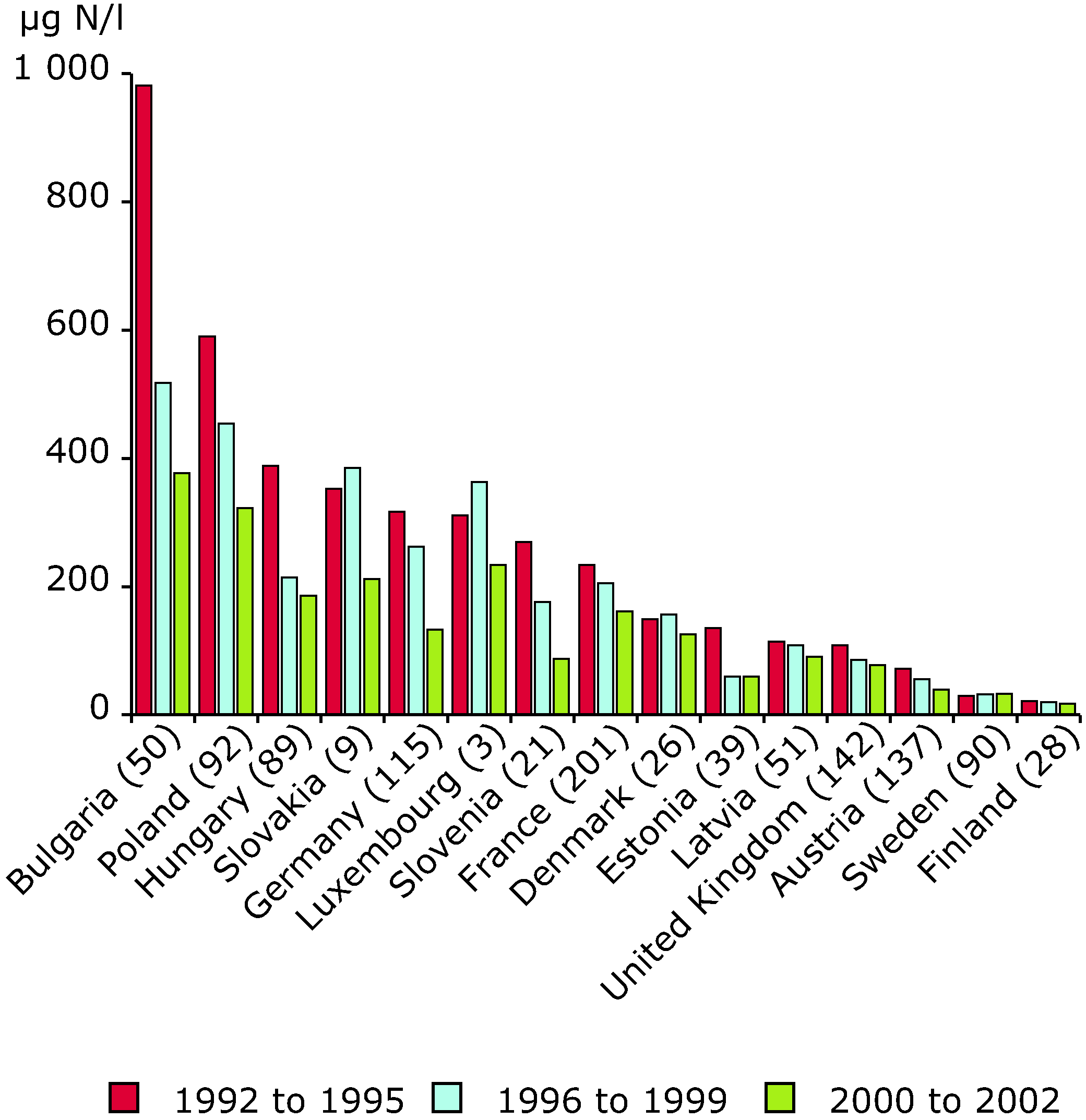 Trends in the concentration of total ammonium in rivers and between 1992 and 2002 in different countries