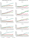 Growth in the Productivity of Labour, Energy and materials for selected European countries