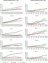 Trends in the productivity of labour, energy and materials for selected EUMember States and Turkey