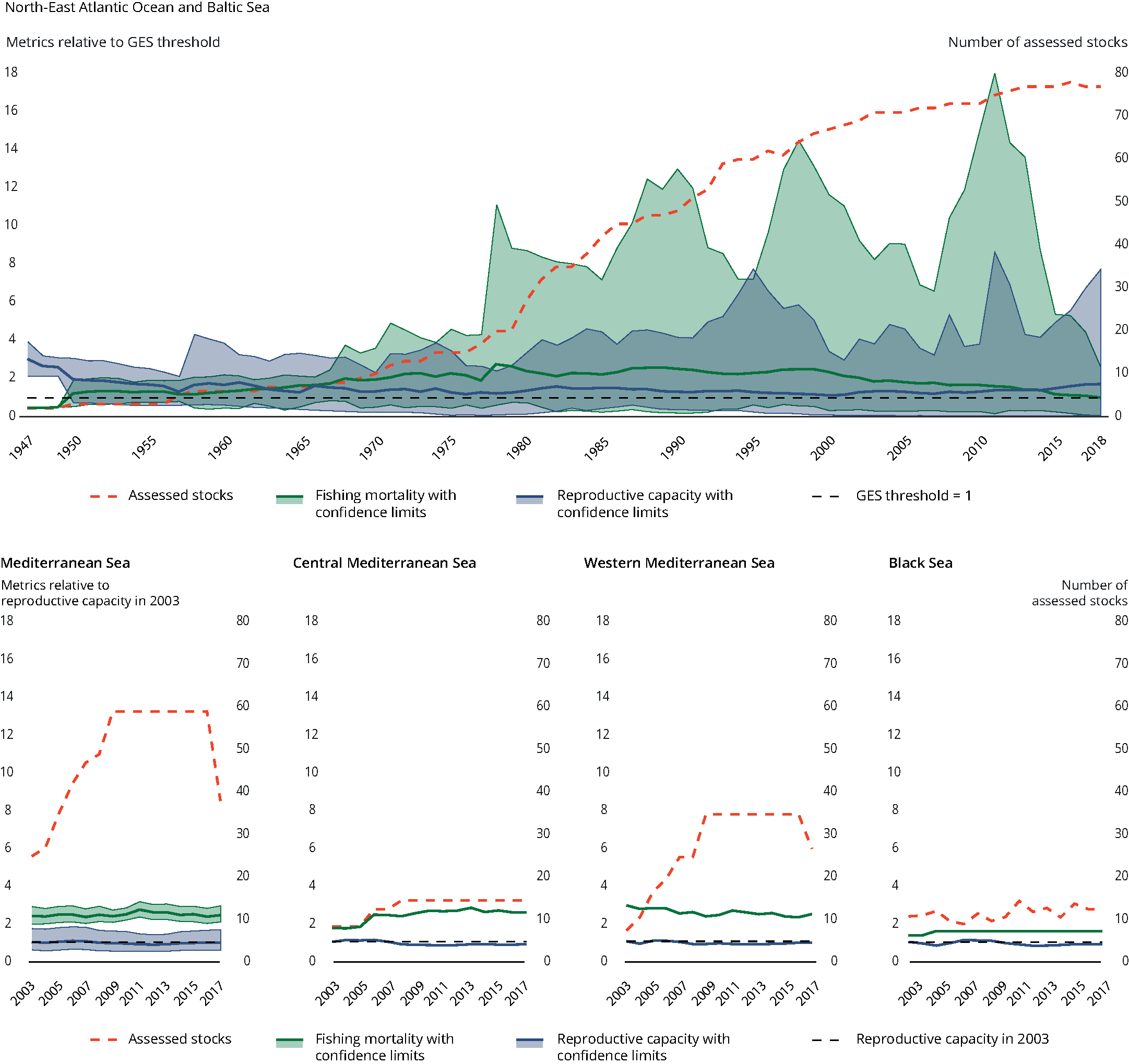 Trend in the state of the assessed European commercial fish and shellfish stocks in relation to the Good Environmental Status criteria for fishing mortality and reproductive capacity in the four regional seas