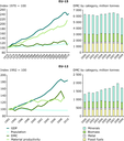 Trends in the use of material resources in EU-15, 1970 to 2010 (top) and EU-12, 1992 to 2010