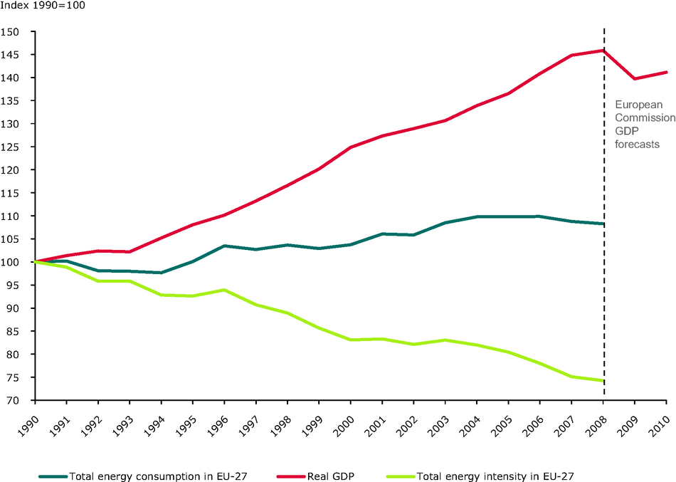 Trends in total energy intensity, gross domestic product and total energy consumption, EU-27