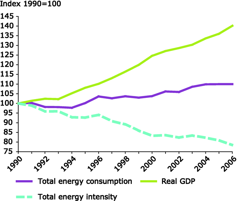 http://www.eea.europa.eu/data-and-maps/figures/trends-in-total-energy-intensity-gross-domestic-product-and-total-energy-consumption-eu-27-1/en17_fig1.eps/image_large