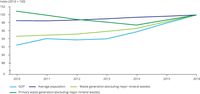 Trends in waste generation (excluding major mineral wastes), economic development and population, EEA-33