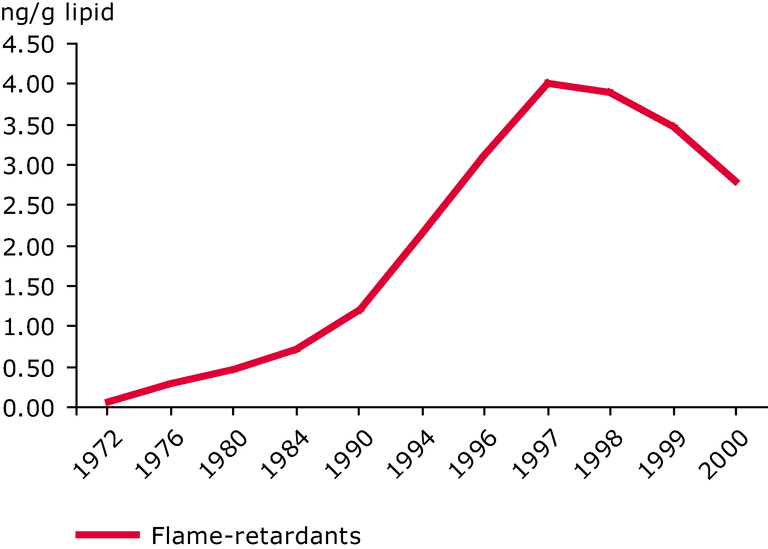 http://www.eea.europa.eu/data-and-maps/figures/trends-of-flame-retardants-in-mothers-milk-monitored-in-sweden/figure_4.eps/image_large