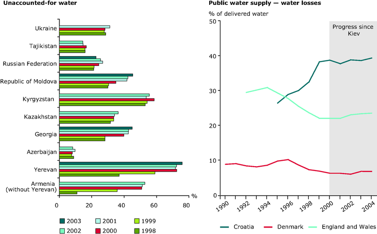http://www.eea.europa.eu/data-and-maps/figures/unaccounted-for-water-in-eecca-countries-left-water-lost-from-public-water-supply-systems-in-croatia-denmark-and-england-and-wales-1990-2004-of-delivery-right/chapter-2-3-figure-2-3-9-belgrade.eps/image_large