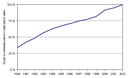 Unleaded fuel use in EU-15, 1990-2002