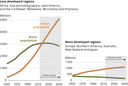 Urban and rural population in developed and less developed regions