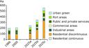 Urban land-use classes in sea‑level rise and surge‑prone areas