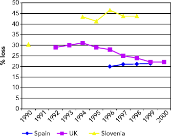 http://www.eea.europa.eu/data-and-maps/figures/urban-leakage-in-spain-uk-and-slovenia/figure05_21.png/image_large