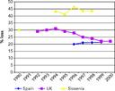Urban leakage in Spain, UK and Slovenia