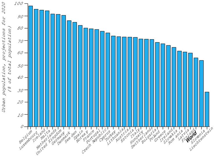 https://www.eea.europa.eu/data-and-maps/figures/urban-population/urban-population.eps/image_large