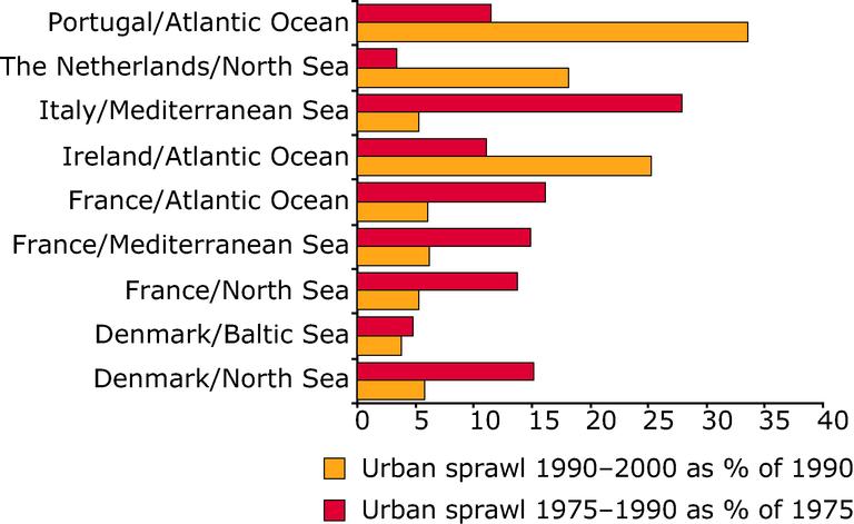 https://www.eea.europa.eu/data-and-maps/figures/urban-sprawl-1975-1990-2000/figure-02-11-land-accounts-for-europe-urban-sprawl-1975-2000.eps/image_large