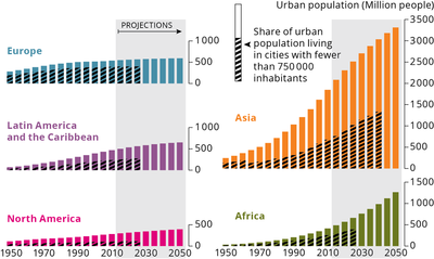 Urban trends by world regions