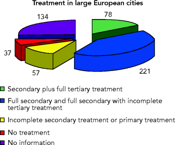 https://www.eea.europa.eu/data-and-maps/figures/urban-waste-water-treatment-in-cities-in-the-eu/figure03_30.png/image_large