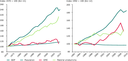 Trends in the use of materials and material productivity in EU-12 and EU15