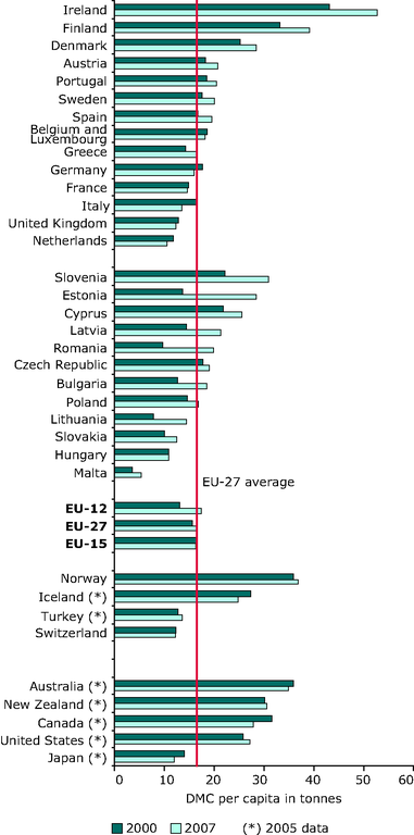 https://www.eea.europa.eu/data-and-maps/figures/use-of-resources-per-person/rw103_id1147_fig2-3.eps/image_large