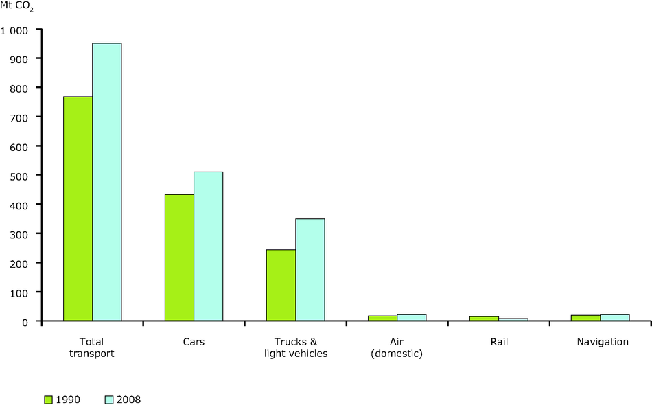 Variation of CO2 emissions from transport (EU-27)