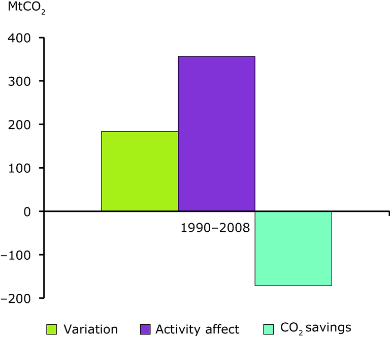https://www.eea.europa.eu/data-and-maps/figures/variation-of-co2-emissions-in-1/ener23_fig7/image_large