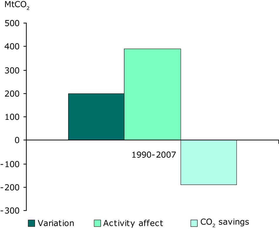 Variation of CO2 emissions in transport (EU-27)